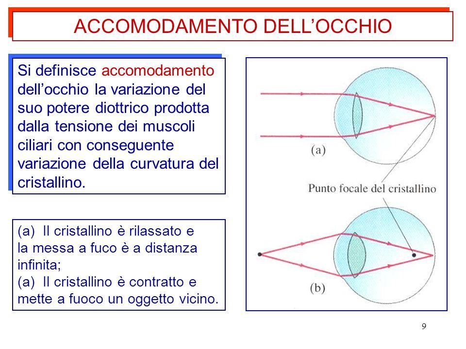9 Si definisce accomodamento dellocchio la variazione del suo potere diottrico prodotta dalla tensione dei muscoli ciliari con conseguente variazione