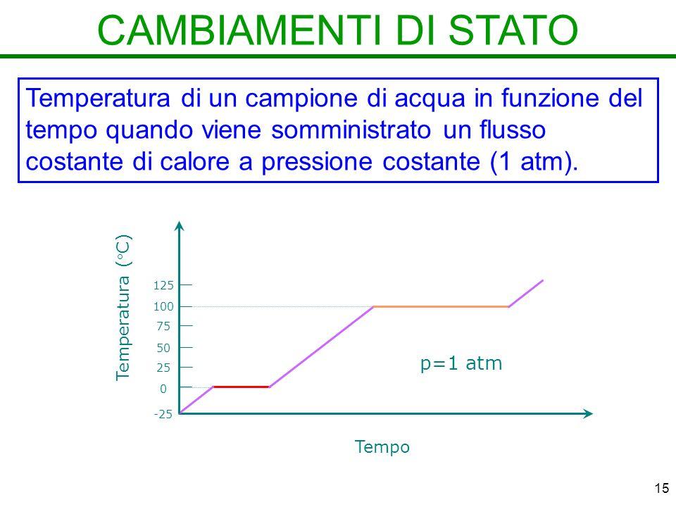 15 CAMBIAMENTI DI STATO Temperatura di un campione di acqua in funzione del tempo quando viene somministrato un flusso costante di calore a pressione costante (1 atm).
