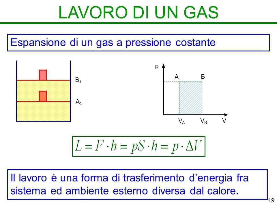 19 LAVORO DI UN GAS Espansione di un gas a pressione costante A1A1 B1B1 p V AB VAVA VBVB Il lavoro è una forma di trasferimento denergia fra sistema ed ambiente esterno diversa dal calore.