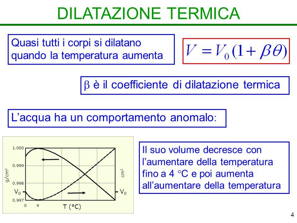 4 DILATAZIONE TERMICA Quasi tutti i corpi si dilatano quando la temperatura aumenta è il coefficiente di dilatazione termica 1.000 0.999 0.998 0.997 cm 3 V0V0 V0V0 1.000 0.999 0.998 0.997 g/cm 3 cm 3 V0V0 V0V0 T (°C) 04 Lacqua ha un comportamento anomalo : Il suo volume decresce con laumentare della temperatura fino a 4 C e poi aumenta allaumentare della temperatura