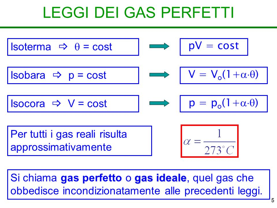 5 LEGGI DEI GAS PERFETTI Isoterma = cost pV = cost Isobara p = cost V = V o (1+ ) Isocora V = cost p = p o (1+ ) Per tutti i gas reali risulta approssimativamente gas ideale Si chiama gas perfetto o gas ideale, quel gas che obbedisce incondizionatamente alle precedenti leggi.