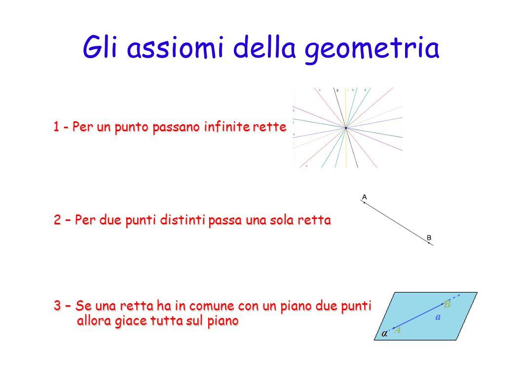 Gli assiomi della geometria 4 – Per una retta passano infiniti piani 5 – Per tre punti distinti non appartenenti ad una stessa retta passa uno e un solo piano passa uno e un solo piano ε.