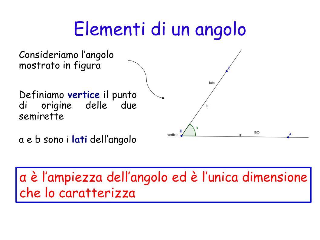 Angoli concavi e convessi Dalla definizione di piano emerge chiaramente che 2 semirette aventi un origine in comune formano 2 angoli perché il piano viene diviso in due part i Definiamo convesso langolo che non contiene il prolungamento dei sui lati Definiamo concavo langolo che contiene il prolungamento dei sui lati