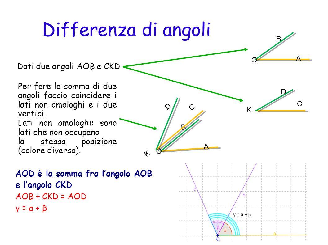 Sottomultipli di un angolo Prendiamo langolo AOB e dividiamolo in tre parti uguali.