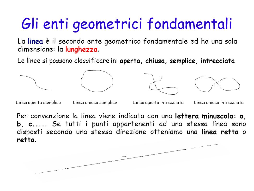 Gli enti geometrici fondamentali Il piano è il terzo ente geometrico fondamentale ed è dotato di due dimensioni: larghezza e lunghezza.