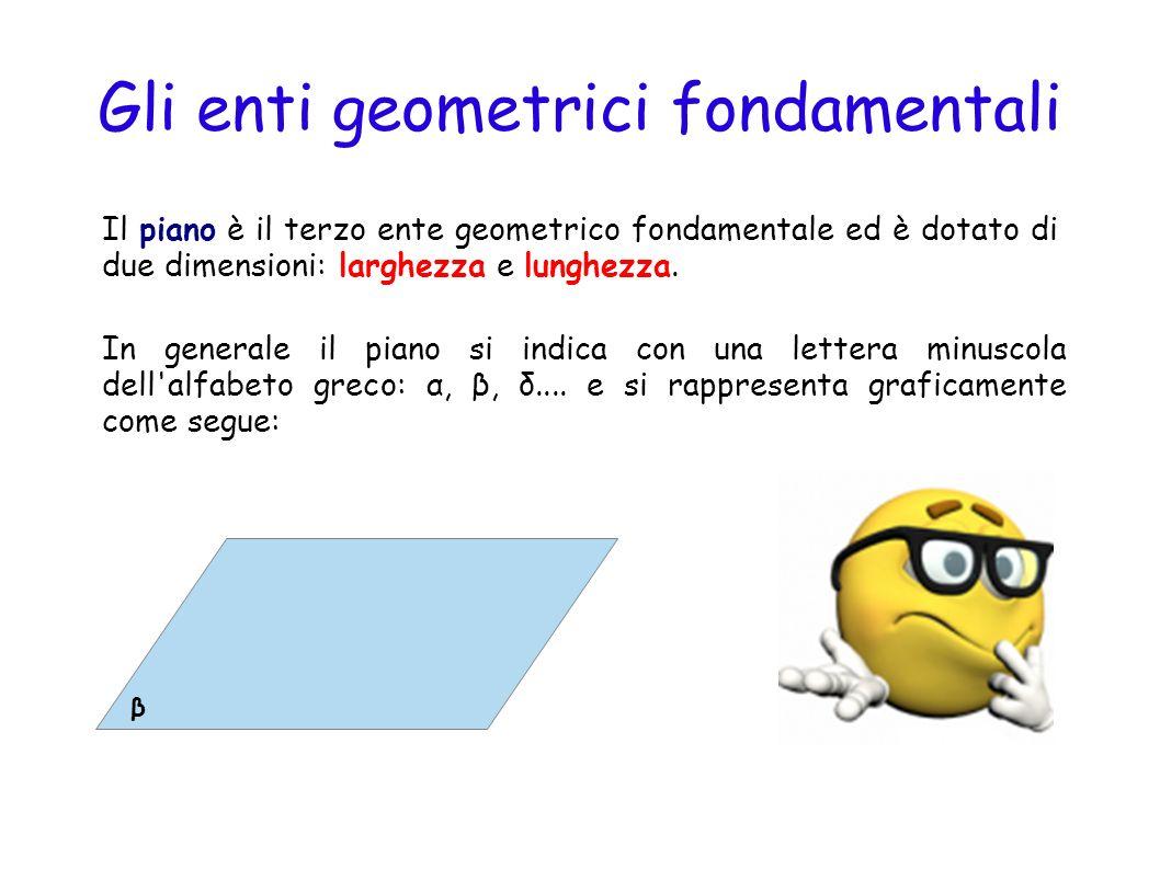 Gli enti geometrici fondamentali Lo spazio è il quarto ente geometrico fondamentale ed è dotato di tre dimensioni: larghezza, lunghezza e altezza.