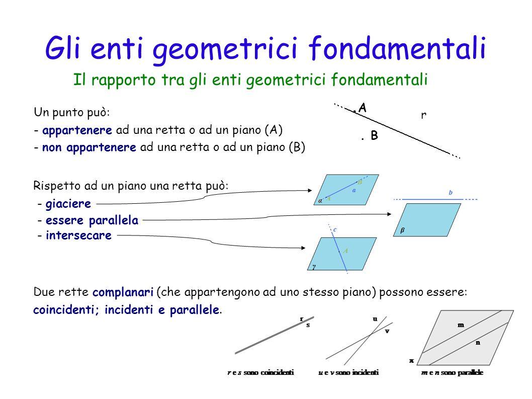 Gli assiomi della geometria 1 - Per un punto passano infinite rette 2 – Per due punti distinti passa una sola retta 3 – Se una retta ha in comune con un piano due punti allora giace tutta sul piano allora giace tutta sul piano