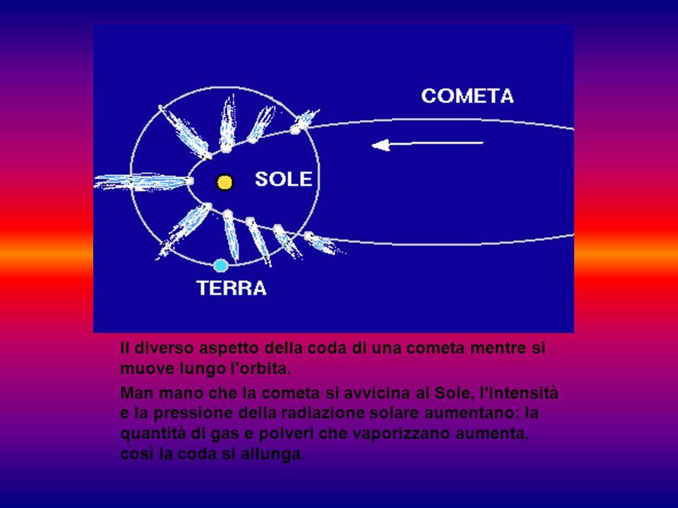 Il diverso aspetto della coda di una cometa mentre si muove lungo l'orbita. Man mano che la cometa si avvicina al Sole, l'intensità e la pressione del