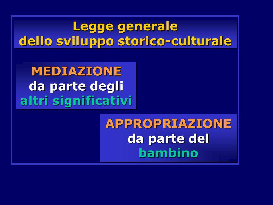 Legge generale dello sviluppo storico-culturale MEDIAZIONE da parte degli altri significativi APPROPRIAZIONE da parte del bambino