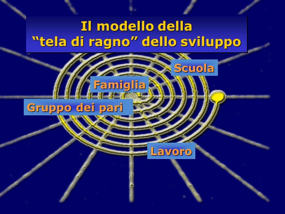 Famiglia Scuola Gruppo dei pari Lavoro Il modello della tela di ragno dello sviluppo