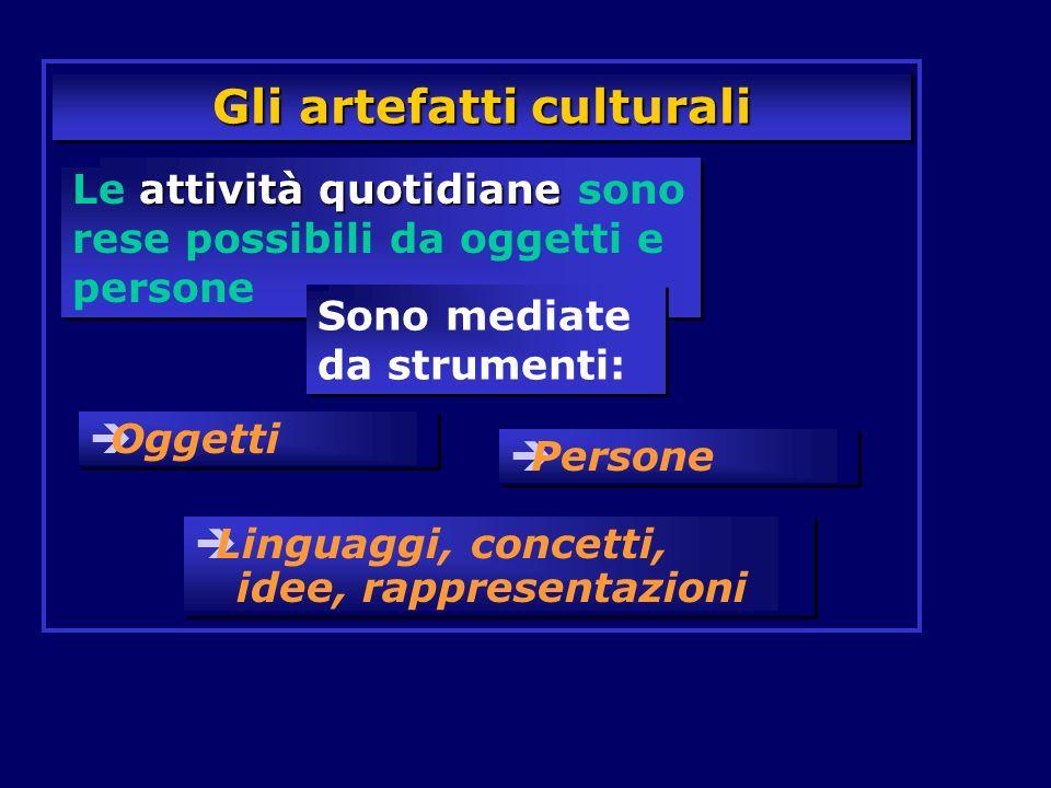 Gli artefatti culturali attività quotidiane Le attività quotidiane sono rese possibili da oggetti e persone Oggetti Persone Linguaggi, concetti, idee,