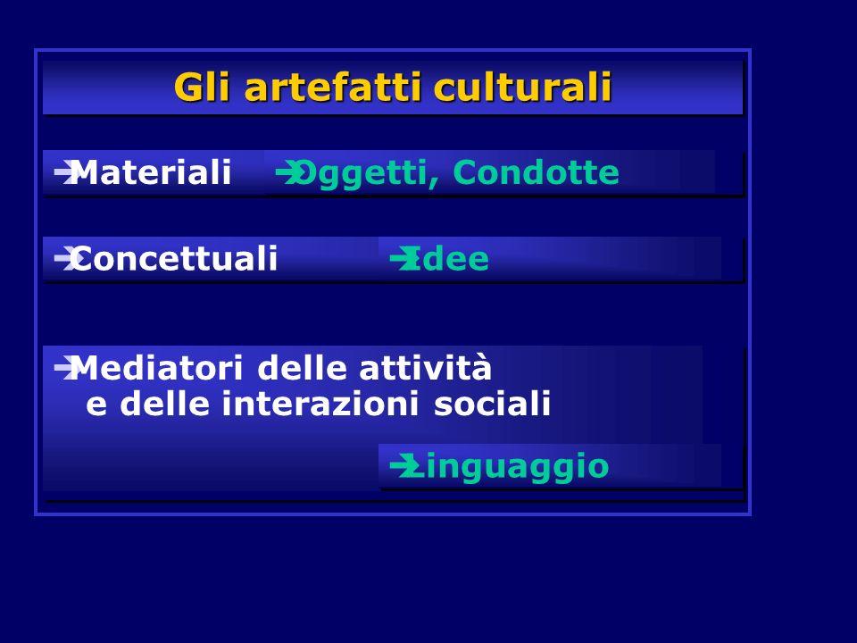 Gli artefatti culturali Materiali Oggetti, Condotte Concettuali Idee Mediatori delle attività e delle interazioni sociali Linguaggio