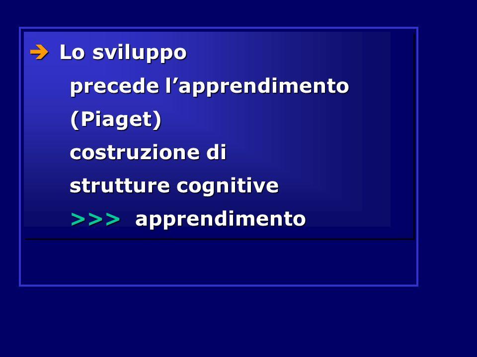 Lo sviluppo precede lapprendimento (Piaget) costruzione di strutture cognitive >>> apprendimento Lo sviluppo precede lapprendimento (Piaget) costruzio