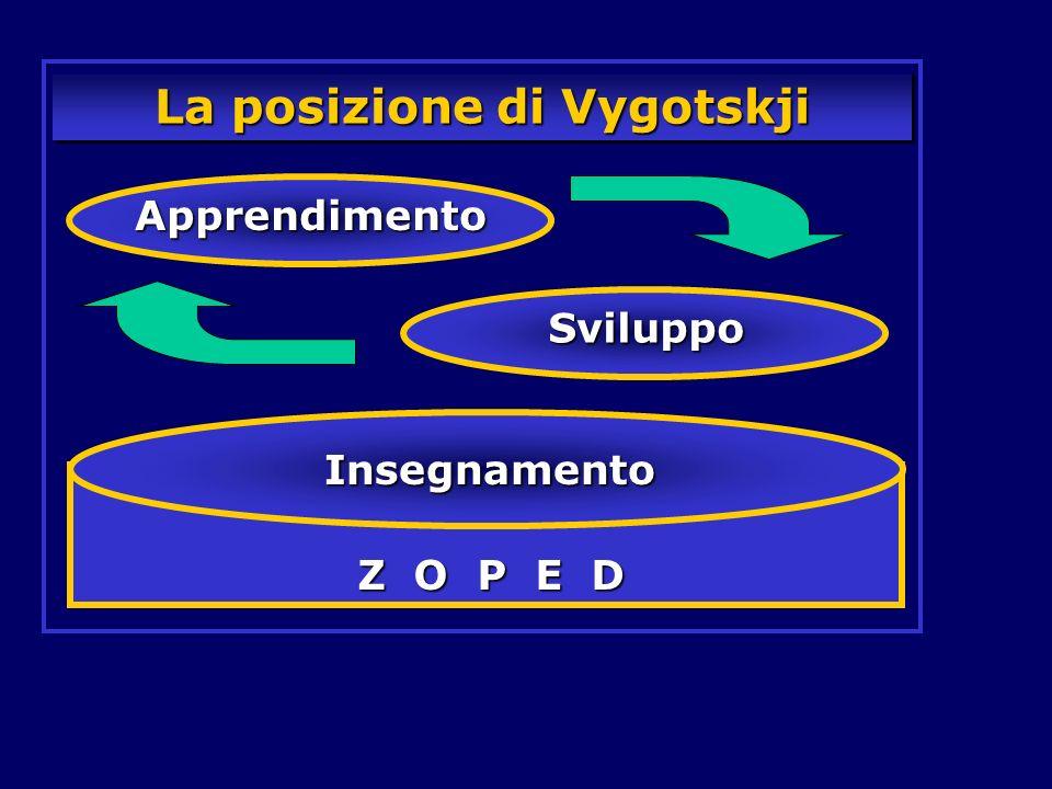 La posizione di Vygotskji Apprendimento Sviluppo Z O P E D Insegnamento