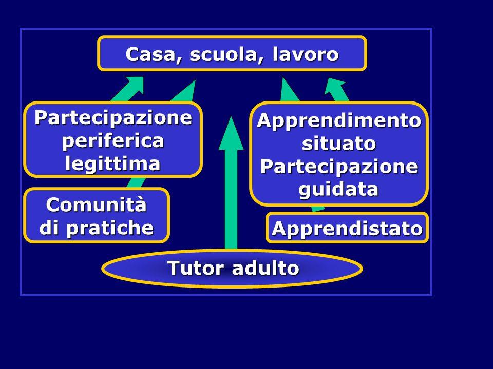 Tutor adulto Casa, scuola, lavoro Partecipazione periferica legittima Apprendimento situato Partecipazione guidata Comunità di pratiche Apprendistato