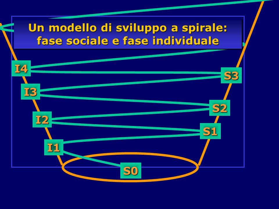 Un modello di sviluppo a spirale: fase sociale e fase individuale S1 S2 S3 I1 I2 I3 I4 S0