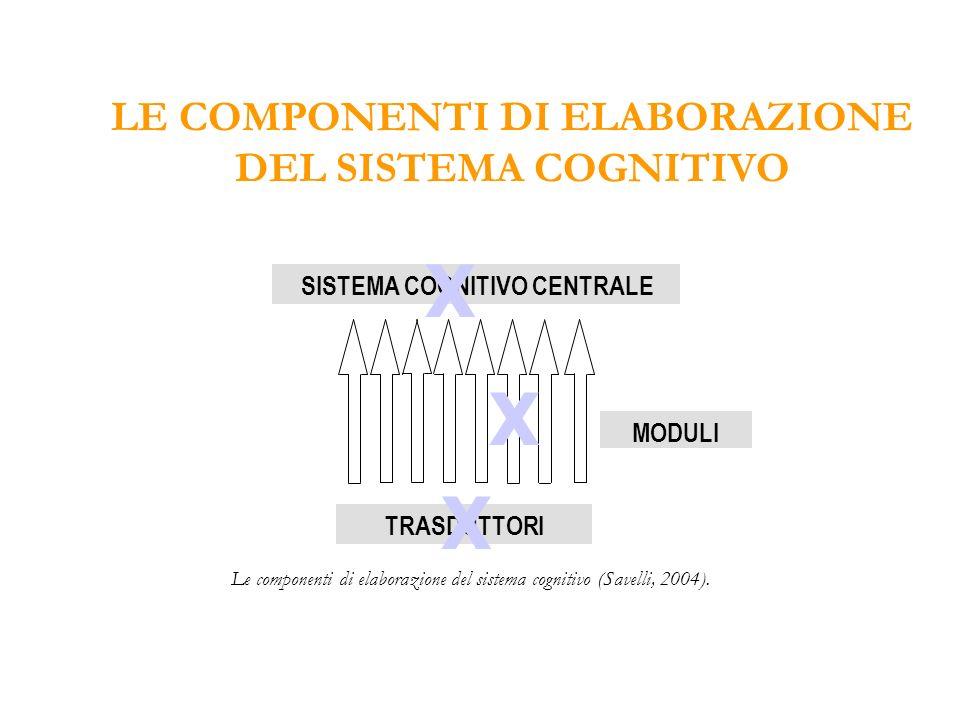 · Sottosistemi funzionalmente specializzati o moduli geneticamente pre-specificati per elaborare solo e specificamente un tipo di input (nella lettura è visivo) · Altamente automatizzate: alto grado di velocità ed accuratezza ABILITA SPECIFICHE