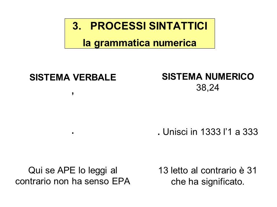 3. PROCESSI SINTATTICI la grammatica numerica SISTEMA VERBALE,. Qui se APE lo leggi al contrario non ha senso EPA SISTEMA NUMERICO 38,24. Unisci in 13
