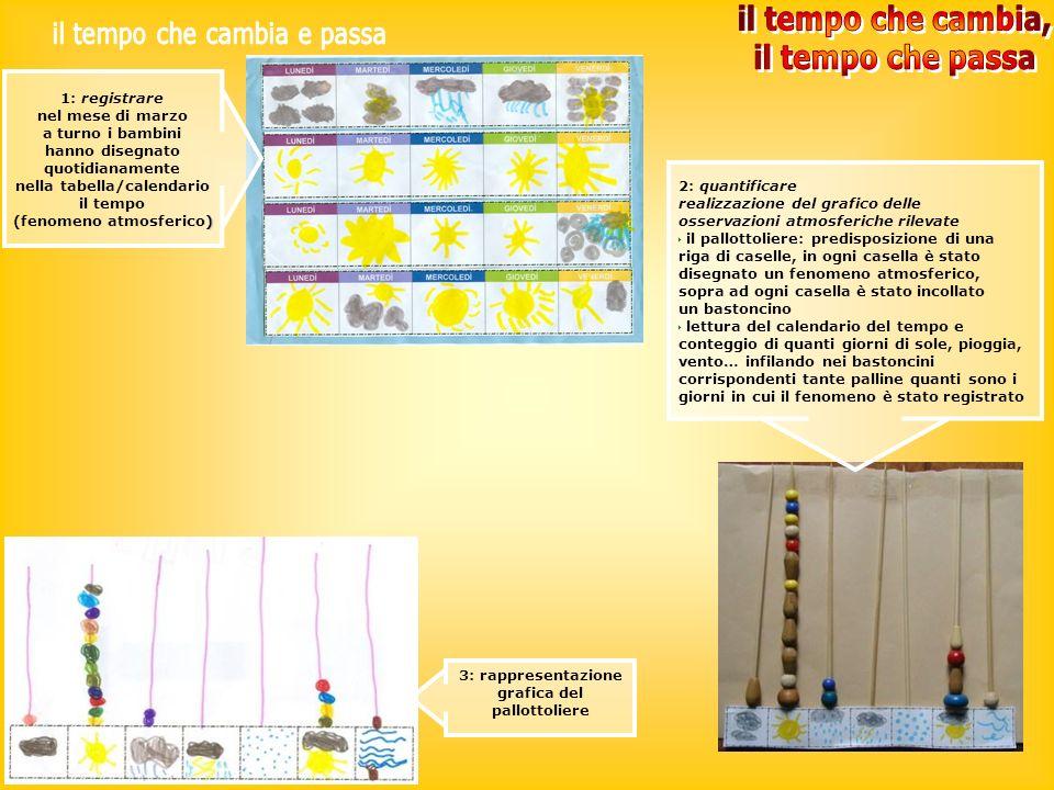 1: registrare nel mese di marzo a turno i bambini hanno disegnato quotidianamente nella tabella/calendario il tempo ) (fenomeno atmosferico) 2: quanti