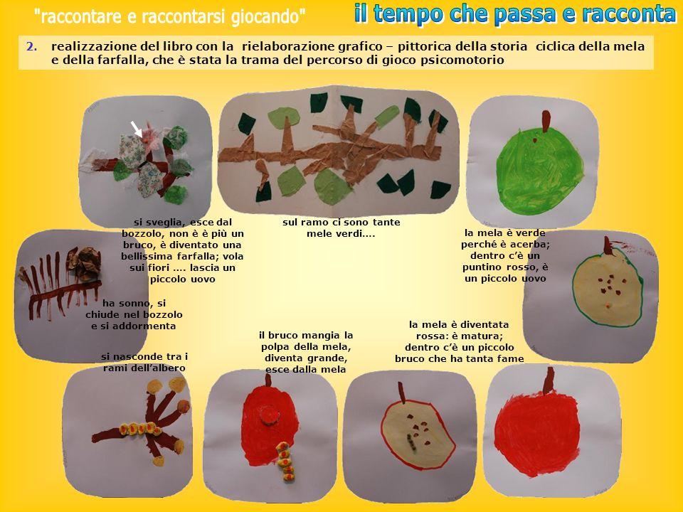 2.realizzazione del libro con la rielaborazione grafico – pittorica della storia ciclica della mela e della farfalla, che è stata la trama del percors