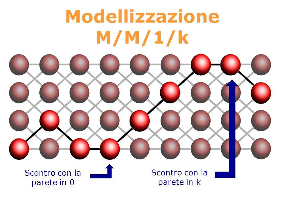Modellizzazione M/M/1/k Scontro con la parete in 0 Scontro con la parete in k