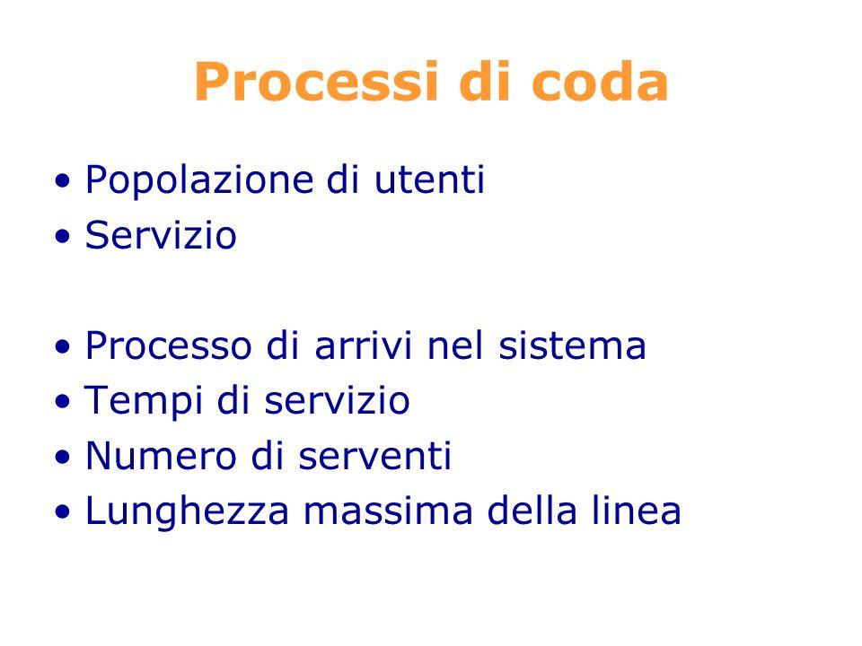 Processi di coda Popolazione di utenti Servizio Processo di arrivi nel sistema Tempi di servizio Numero di serventi Lunghezza massima della linea