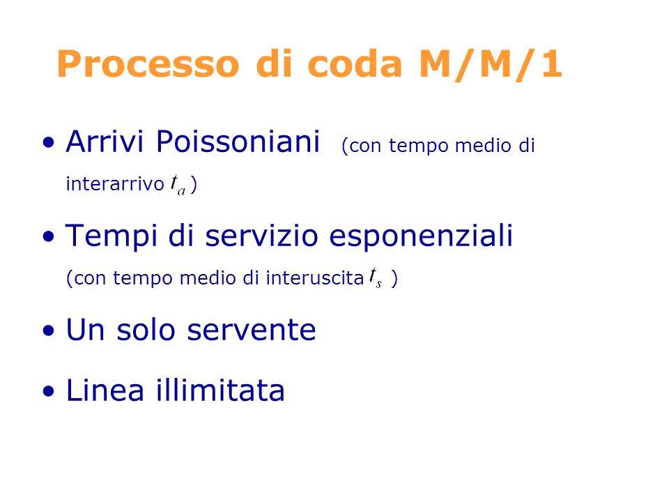 Processo di coda M/M/1 Arrivi Poissoniani (con tempo medio di interarrivo ) Tempi di servizio esponenziali (con tempo medio di interuscita ) Un solo servente Linea illimitata