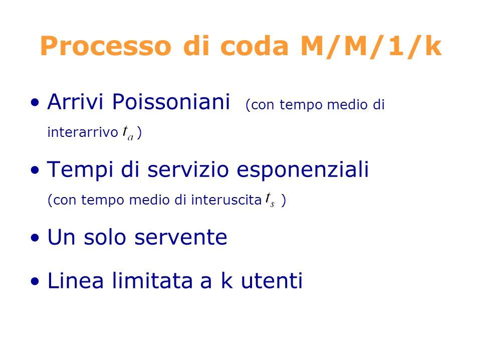 Processo di coda M/M/1/k Arrivi Poissoniani (con tempo medio di interarrivo ) Tempi di servizio esponenziali (con tempo medio di interuscita ) Un solo servente Linea limitata a k utenti