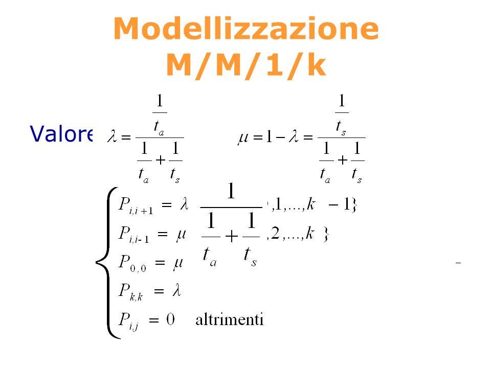 Modellizzazione M/M/1/k Valore atteso del tempo di transizione: