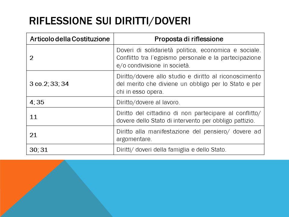 32 Diritto alla salute diritto alla dignità personale/dovere dello Stato e dei singoli.