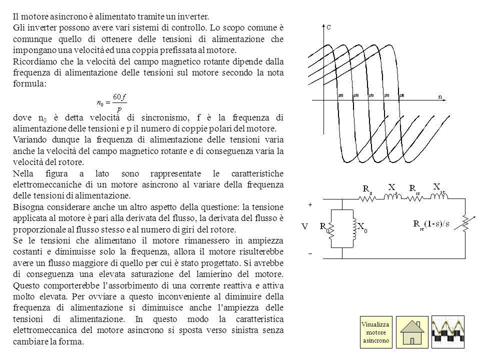 Il motore asincrono è alimentato tramite un inverter. Gli inverter possono avere vari sistemi di controllo. Lo scopo comune è comunque quello di otten