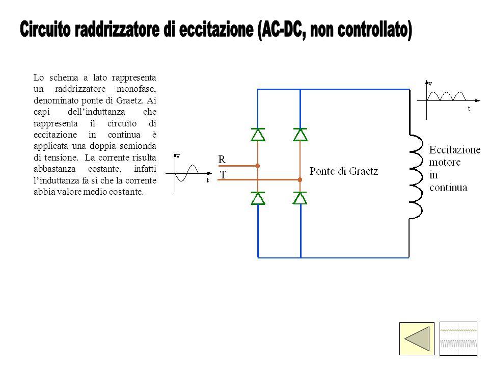 Lo schema a lato rappresenta un raddrizzatore monofase, denominato ponte di Graetz. Ai capi dellinduttanza che rappresenta il circuito di eccitazione