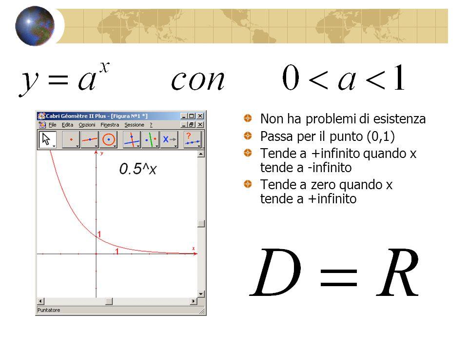 Non ha problemi di esistenza Passa per il punto (0,1) Tende a +infinito quando x tende a -infinito Tende a zero quando x tende a +infinito