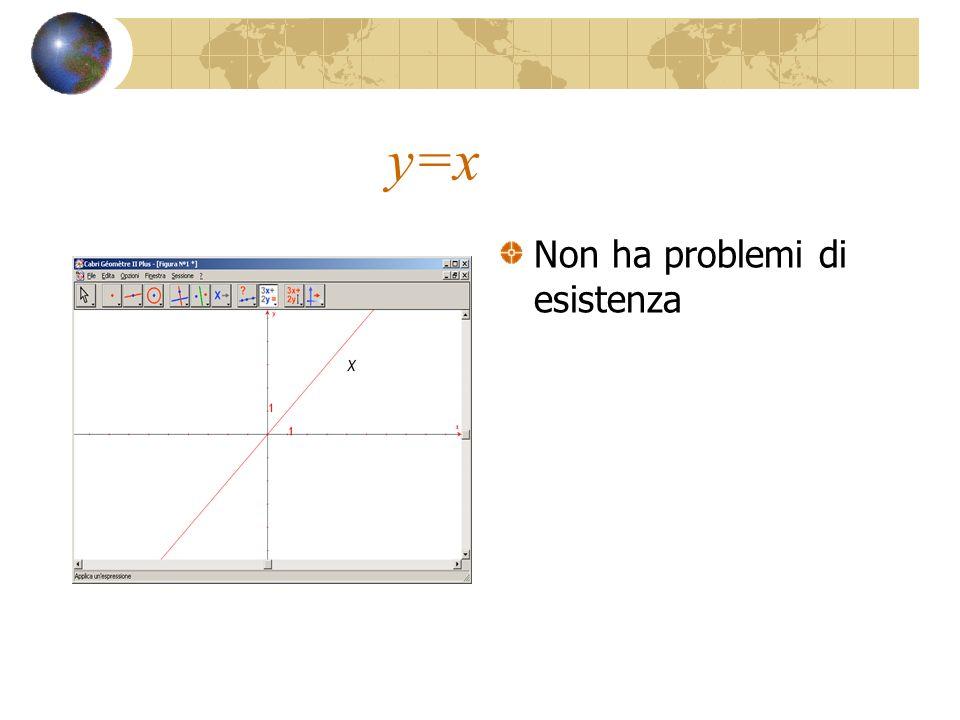 y=x Non ha problemi di esistenza
