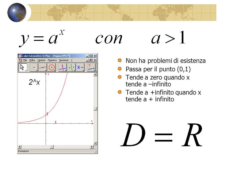 Non ha problemi di esistenza Passa per il punto (0,1) Tende a zero quando x tende a –infinito Tende a +infinito quando x tende a + infinito
