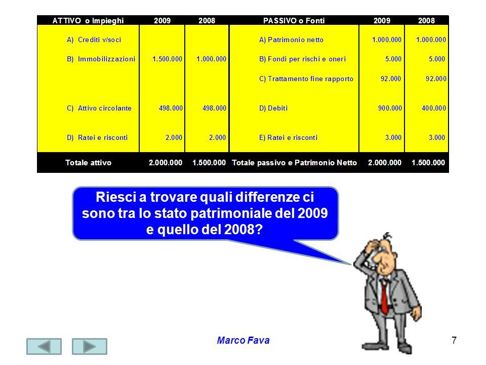 Marco Fava8 Mi sembra di capire che gli impieghi in immobilizzazioni sono passati da 1.000.000 del 2008 ad 1.500.000 del 2009 e quindi il FONDO Immobilizzazioni è aumentato di 500.000 FONDO FLUSSO Possiamo quindi dire che cè stato una variazione in aumento del FONDO denominato IMMOBILIZZAZIONI e quindi un FLUSSO positivo delle immobilizzazioni di 500.000