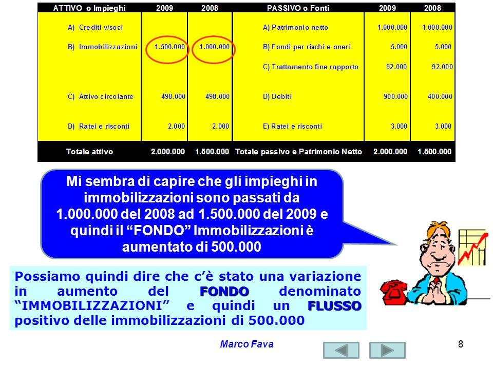 Marco Fava9 Ma cè stato anche un aumento delle fonti costituite dai debiti che sono passati da 400.000 del 2008 a 900.000 del 2009 e quindi il FONDO Debiti è aumentato di 500.000 FONDO FLUSSO Possiamo quindi dire che cè stato una variazione in aumento del FONDO denominato DEBITI e quindi un FLUSSO in aumento dei debiti di 500.000