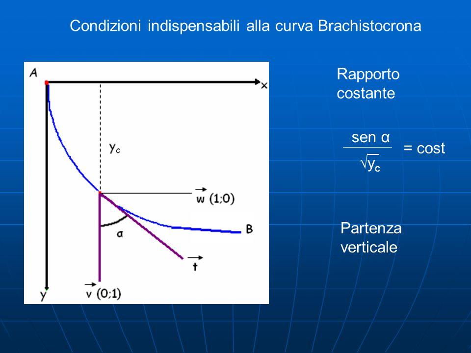 Condizioni indispensabili alla curva Brachistocrona sen α ycyc = cost Partenza verticale Rapporto costante