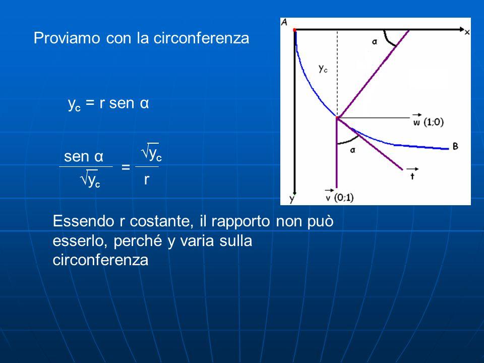 Proviamo con la circonferenza y c = r sen α sen α ycyc = r ycyc Essendo r costante, il rapporto non può esserlo, perché y varia sulla circonferenza