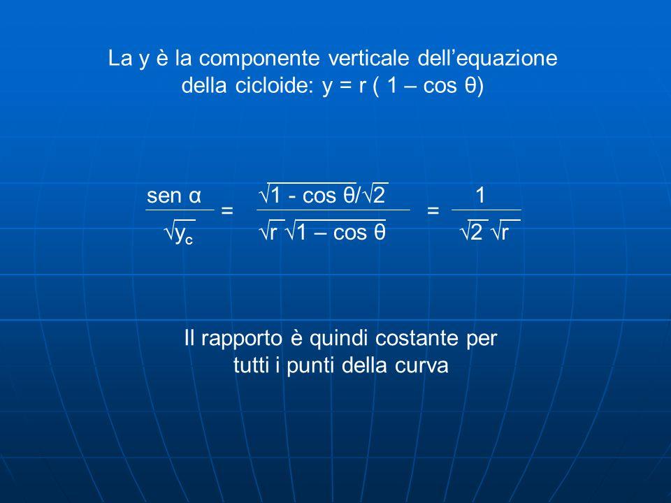 La y è la componente verticale dellequazione della cicloide: y = r ( 1 – cos θ) sen α ycyc = 1 - cos θ/2 r 1 – cos θ 1 2 r = Il rapporto è quindi cost