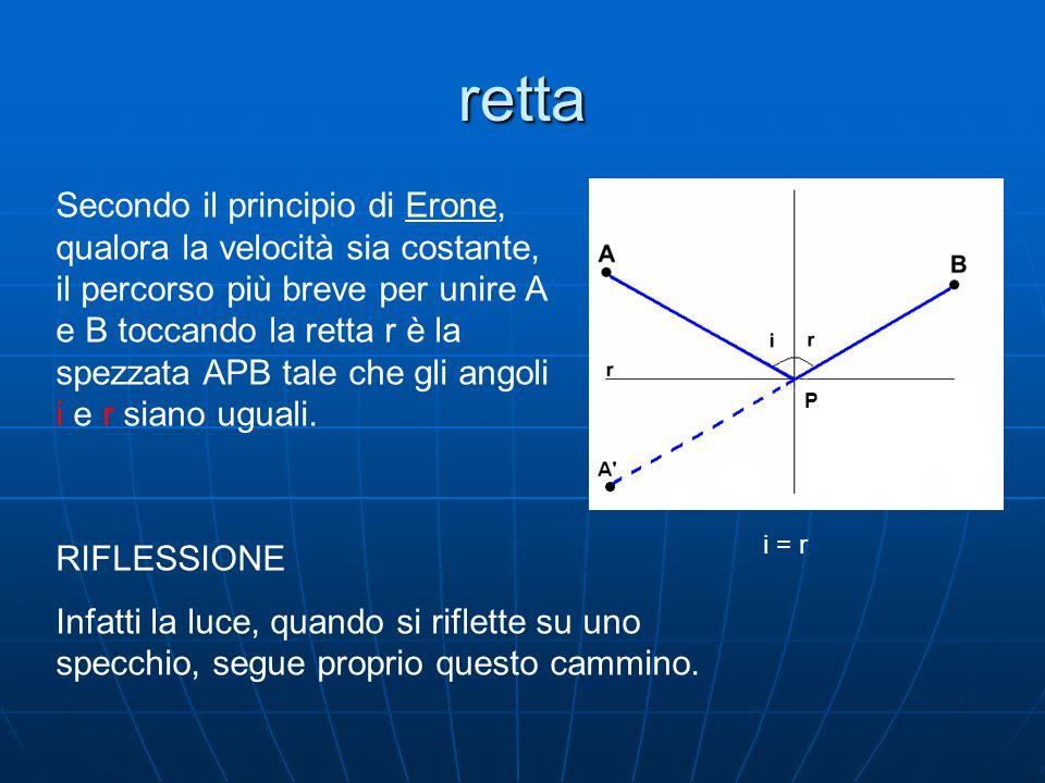 retta Secondo il principio di Erone, qualora la velocità sia costante, il percorso più breve per unire A e B toccando la retta r è la spezzata APB tale che gli angoli i e r siano uguali.Erone RIFLESSIONE Infatti la luce, quando si riflette su uno specchio, segue proprio questo cammino.