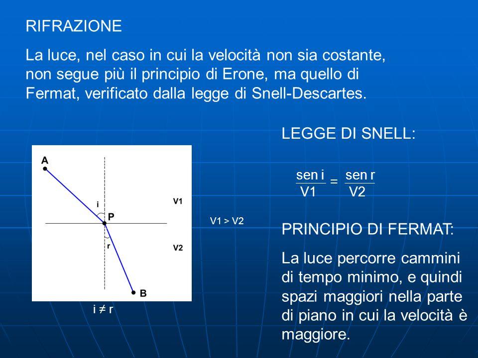RIFRAZIONE La luce, nel caso in cui la velocità non sia costante, non segue più il principio di Erone, ma quello di Fermat, verificato dalla legge di Snell-Descartes.