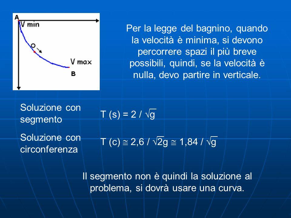 γ (θ) = r ( θ – senθ ; 1 – cos θ ) γ (θ) = r ( 1 – cosθ ; sen θ ) 0 θ 2π Equazione parametrica della cicloide:cicloide La cicloide è la curva descritta da un punto fissato su di una circonferenza in rotazione