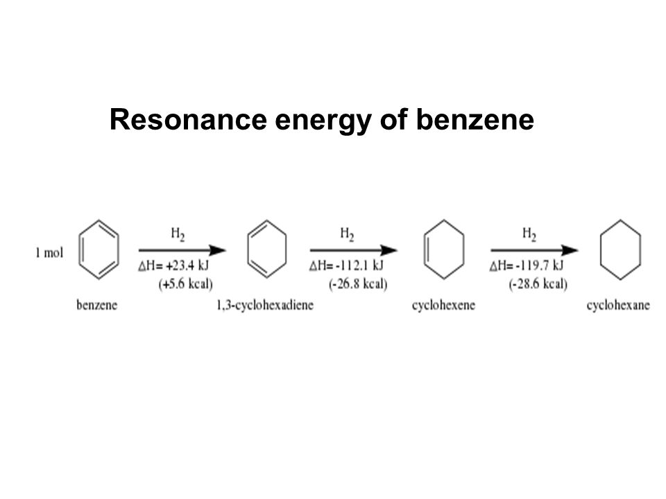 Resonance energy of benzene