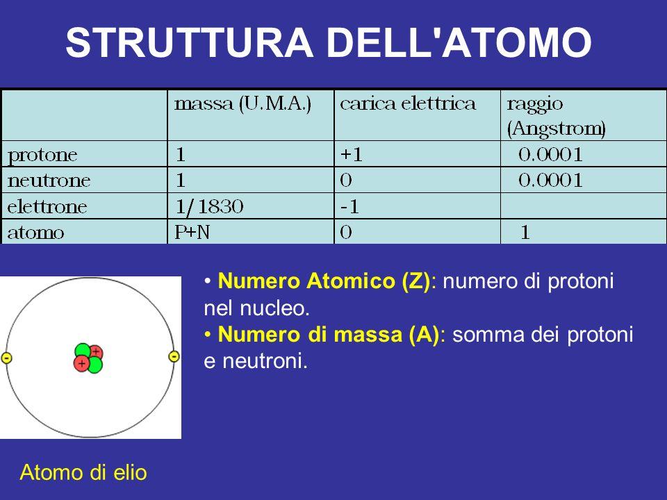 STRUTTURA DELL'ATOMO Numero Atomico (Z): numero di protoni nel nucleo. Numero di massa (A): somma dei protoni e neutroni. Atomo di elio
