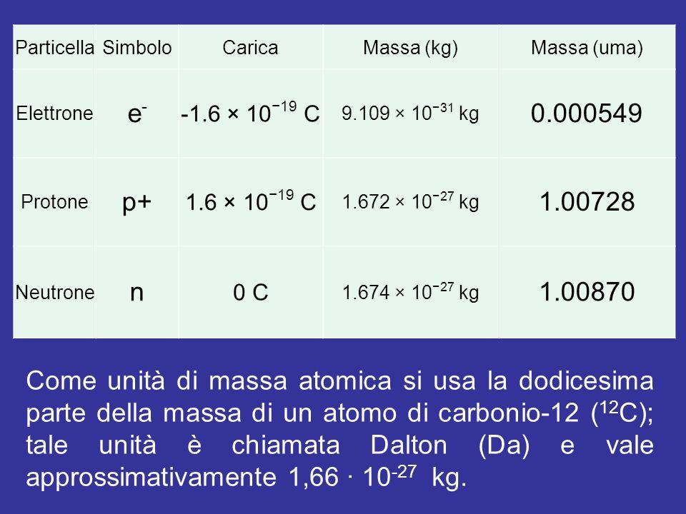 ParticellaSimboloCaricaMassa (kg)Massa (uma) Elettrone e-e- -1.6 × 10 19 C 9.109 × 10 31 kg 0.000549 Protone p+ 1.6 × 10 19 C 1.672 × 10 27 kg 1.00728