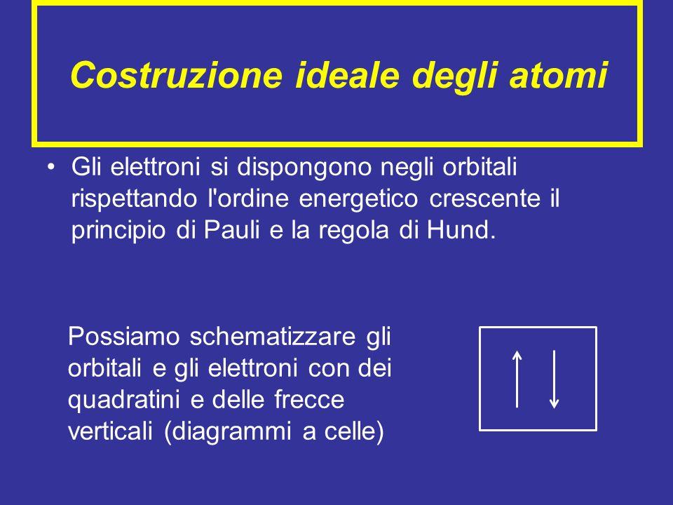 Costruzione ideale degli atomi Gli elettroni si dispongono negli orbitali rispettando l'ordine energetico crescente il principio di Pauli e la regola