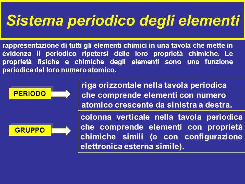 Sistema periodico degli elementi rappresentazione di tutti gli elementi chimici in una tavola che mette in evidenza il periodico ripetersi delle loro