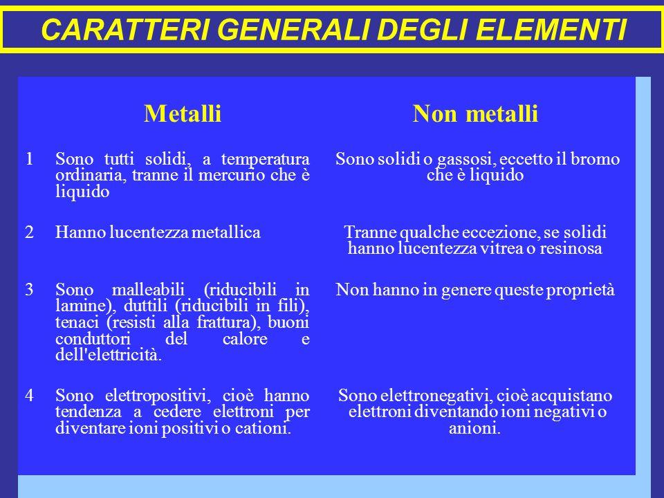 MetalliNon metalli 1 Sono tutti solidi, a temperatura ordinaria, tranne il mercurio che è liquido Sono solidi o gassosi, eccetto il bromo che è liquid