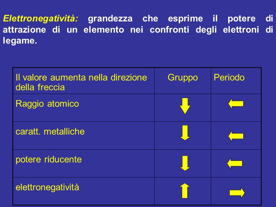 Il valore aumenta nella direzione della freccia GruppoPeriodo Raggio atomico caratt. metalliche potere riducente elettronegatività Elettronegatività: